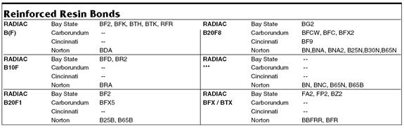 Rreinforced Resin Bond Conversion Table