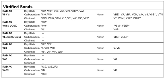 vitrified_bond_conversion_table